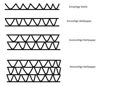 Wellpappe Qualitäten - Arten von Wellpappe